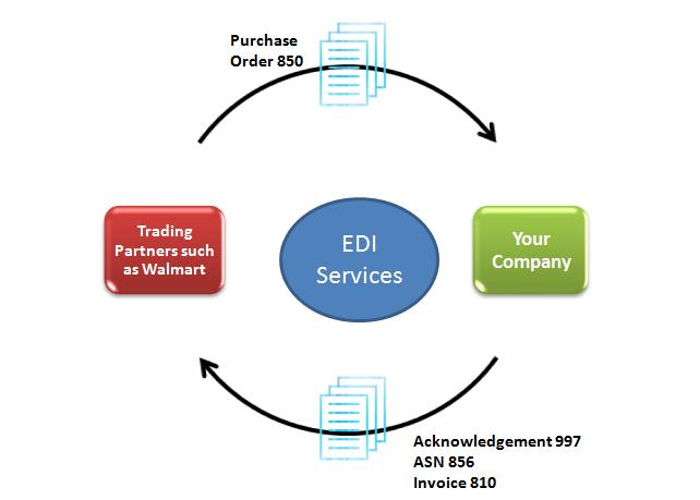edi system Dcs consultants have successfully installed, mapped, and operated nearly all  edi systems we are ready to help you: when you need us, for as much as you.